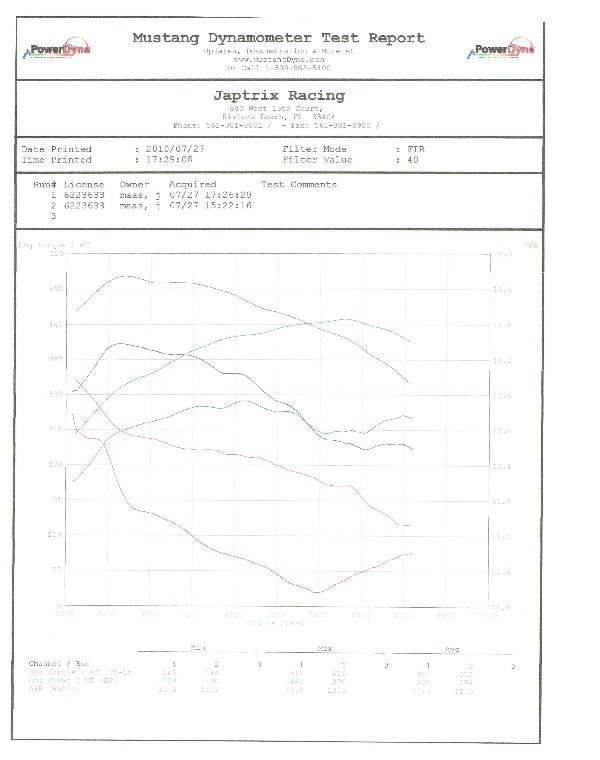 CLS55 Dynos : Custom tuning – Florida – OE Tuning Blog