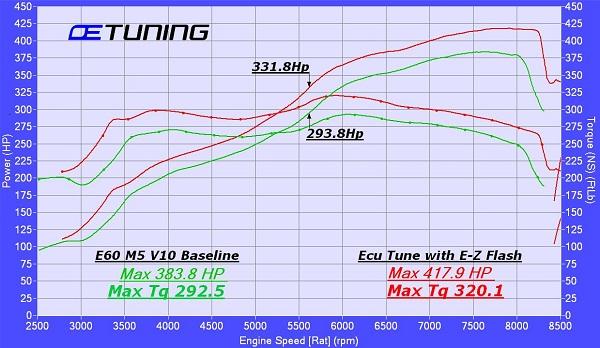 n52 tuning – OE Tuning Blog