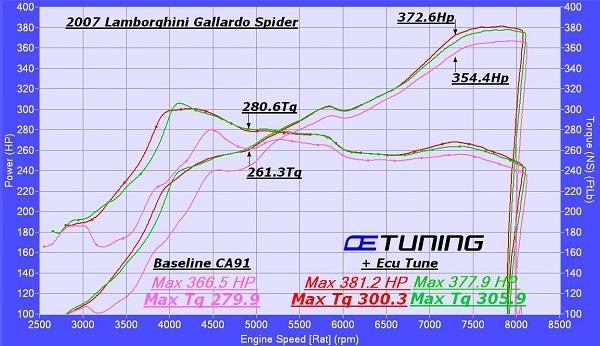 Lamborghini Gallardo Dyno Tuning – OE Tuning Blog