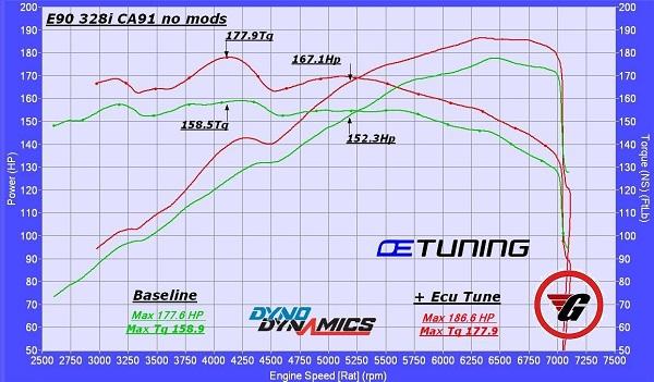 BMW E90 328i Dyno Tuning – OE Tuning Blog