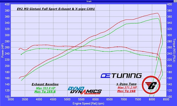 Bmw E92 M3 Full Gintani Exhaust X Pipe Dyno Graph Untuned Vs Tuned