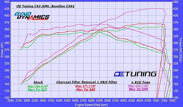 C63 AMG Dyno – OE Tuning Blog