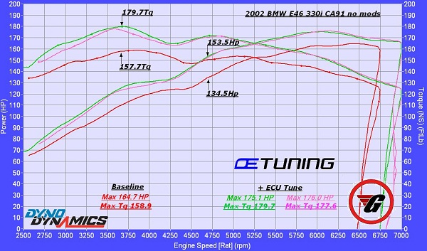 E46 330i dyno results – OE Tuning Blog
