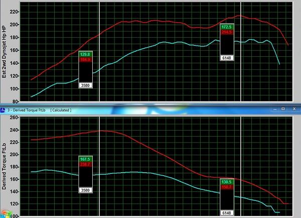 Hyundai Veloster Turbo – ECU Tune Results – OE Tuning Blog